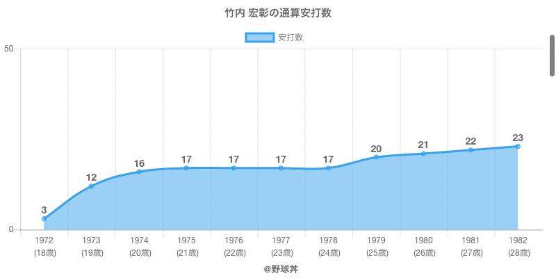 #竹内 宏彰の通算安打数