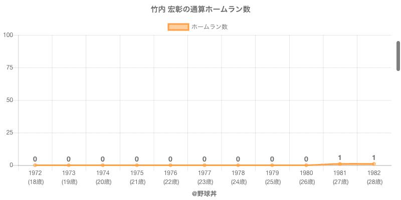 #竹内 宏彰の通算ホームラン数