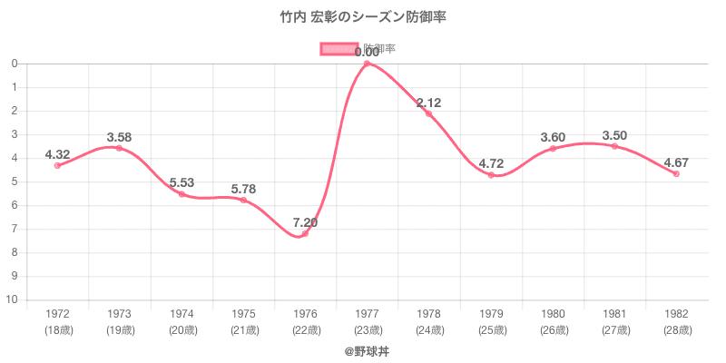 竹内 宏彰のシーズン防御率