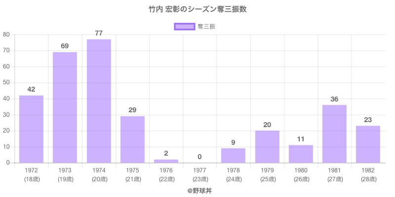 #竹内 宏彰のシーズン奪三振数