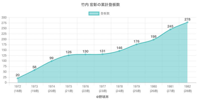 #竹内 宏彰の累計登板数