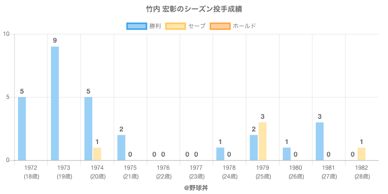 #竹内 宏彰のシーズン投手成績