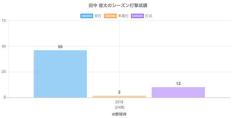 #田中 俊太のシーズン打撃成績