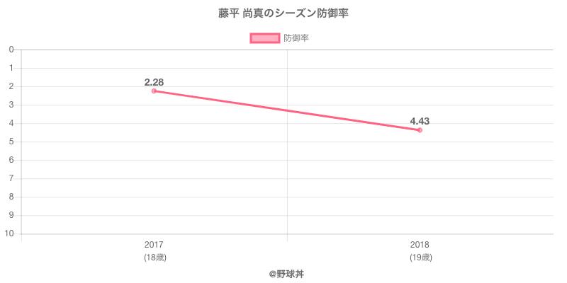 藤平 尚真のシーズン防御率