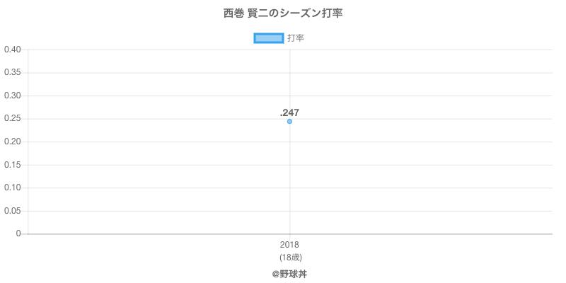 西巻 賢二のシーズン打率