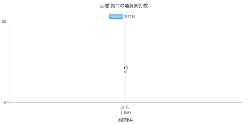 #西巻 賢二の通算安打数