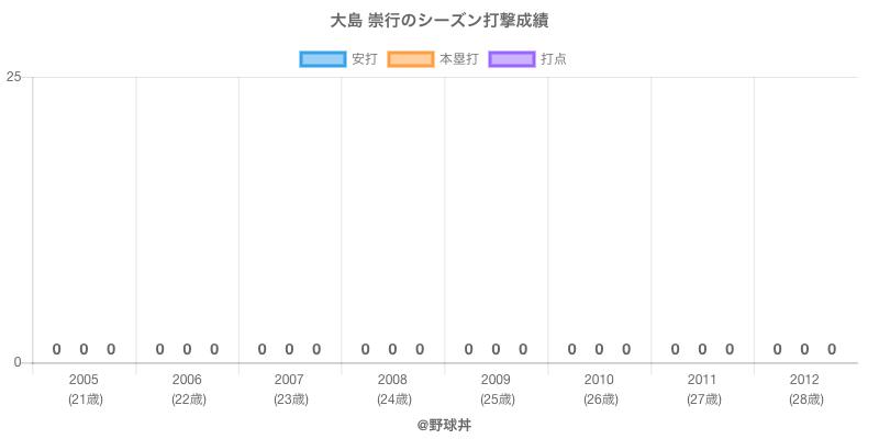 #大島 崇行のシーズン打撃成績