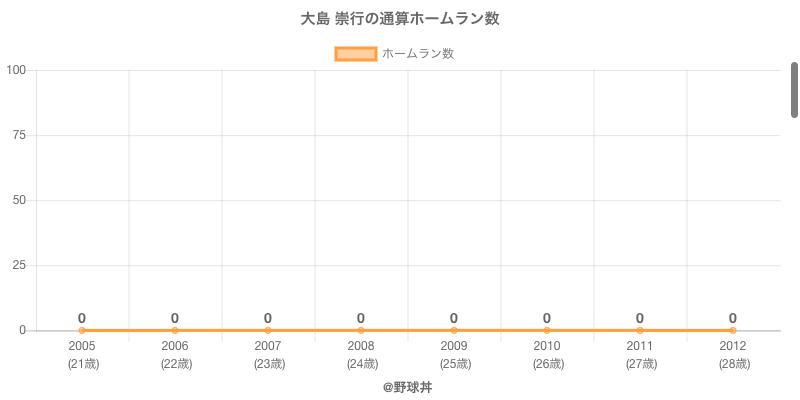 #大島 崇行の通算ホームラン数