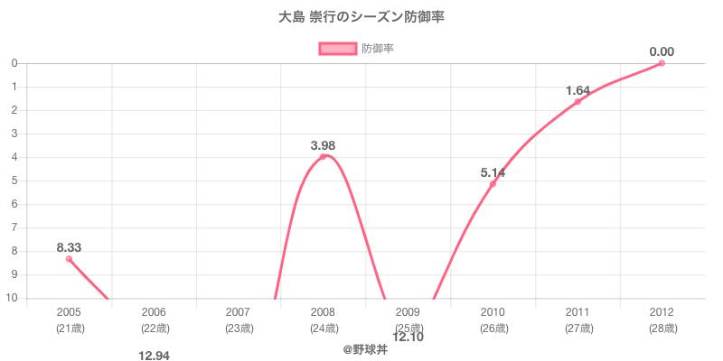 大島 崇行のシーズン防御率