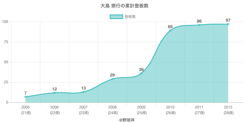 #大島 崇行の累計登板数