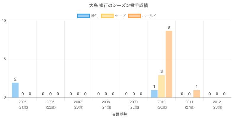 #大島 崇行のシーズン投手成績