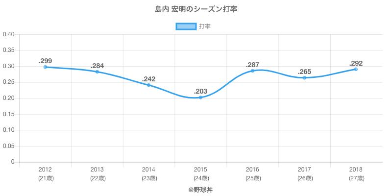 島内 宏明のシーズン打率
