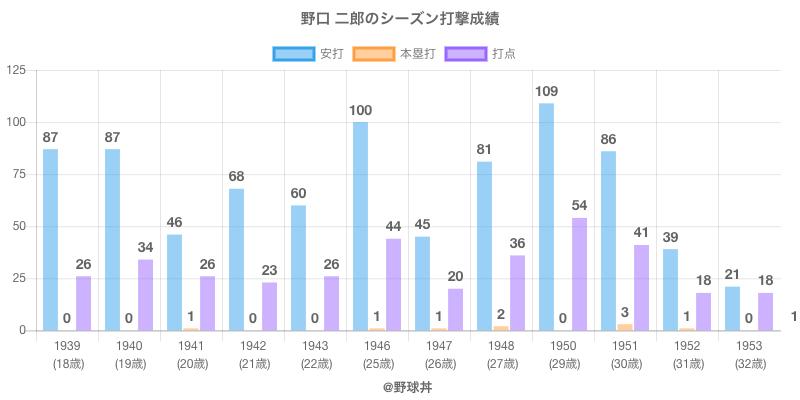 #野口 二郎のシーズン打撃成績
