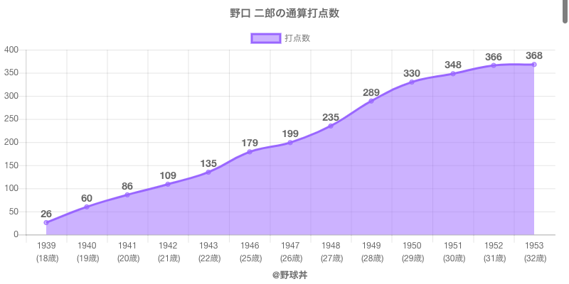 #野口 二郎の通算打点数