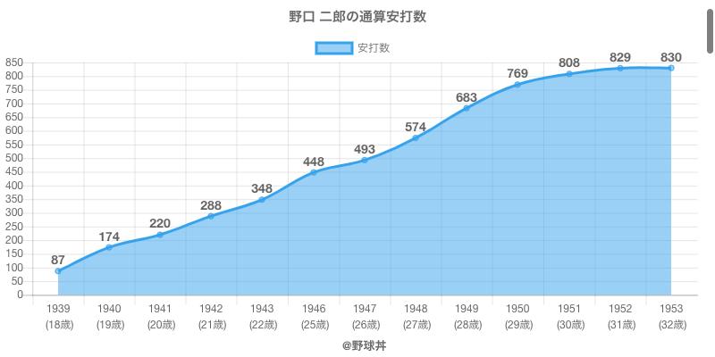 #野口 二郎の通算安打数