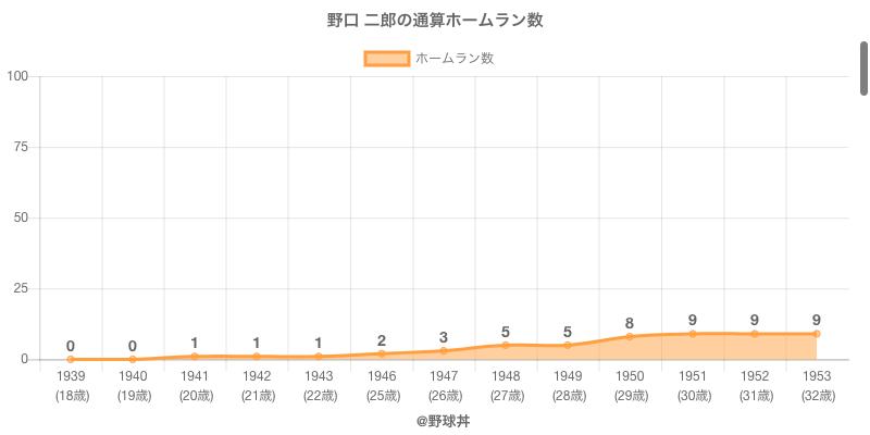 #野口 二郎の通算ホームラン数