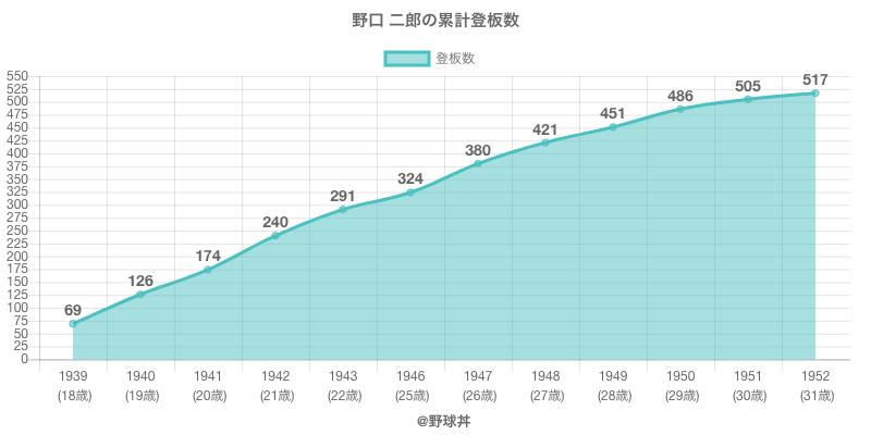 #野口 二郎の累計登板数