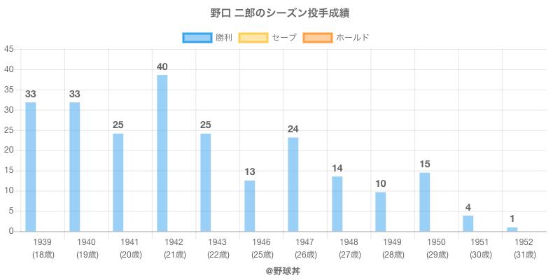 #野口 二郎のシーズン投手成績