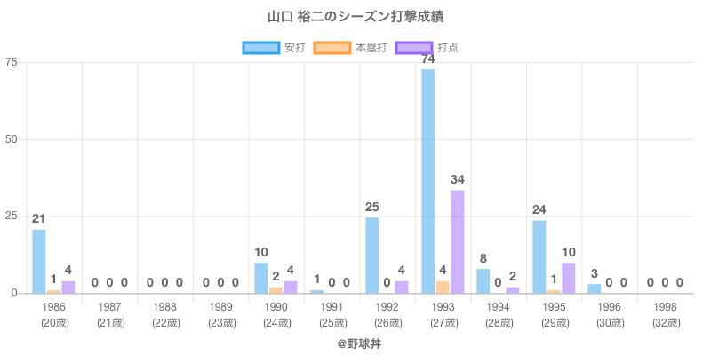 #山口 裕二のシーズン打撃成績