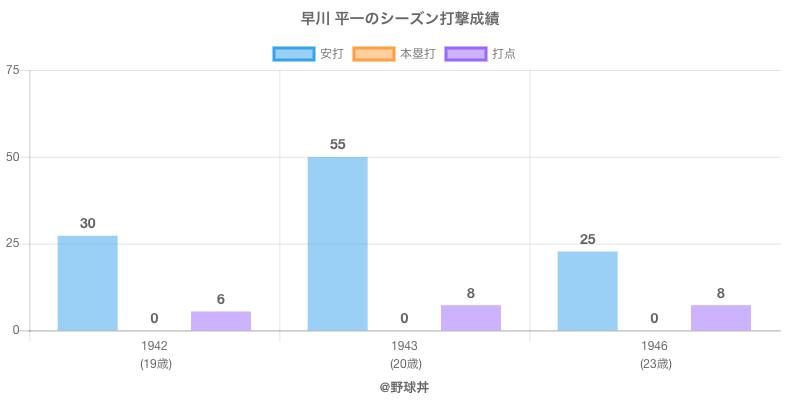 #早川 平一のシーズン打撃成績