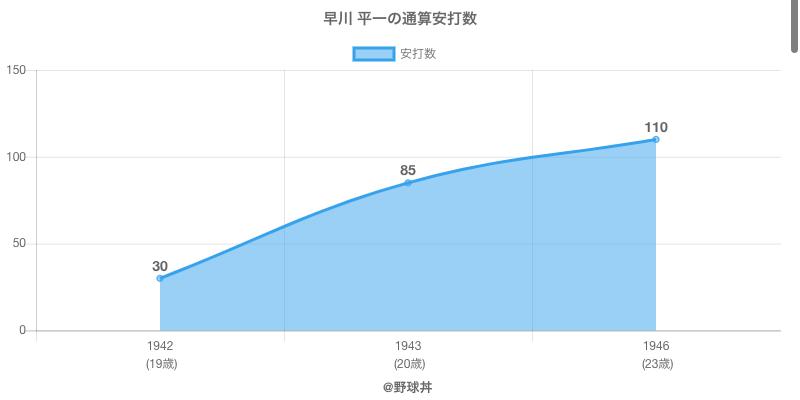#早川 平一の通算安打数