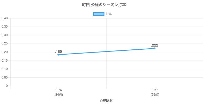 町田 公雄のシーズン打率