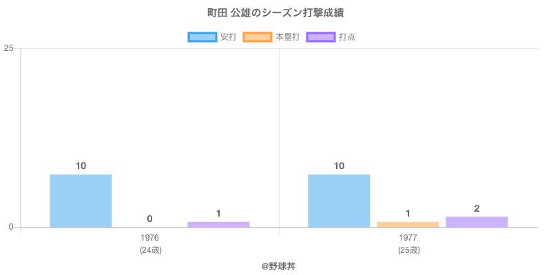 #町田 公雄のシーズン打撃成績
