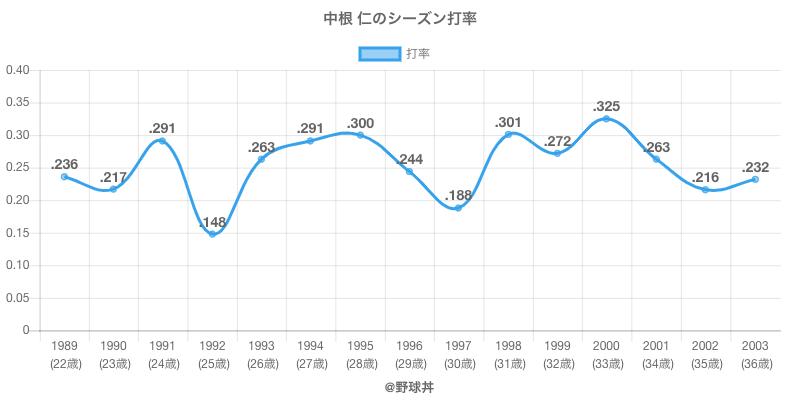 中根 仁のシーズン打率