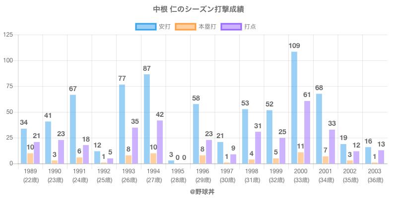 #中根 仁のシーズン打撃成績