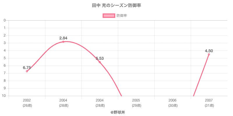 田中 充のシーズン防御率