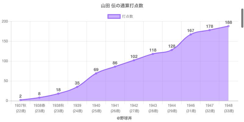 #山田 伝の通算打点数