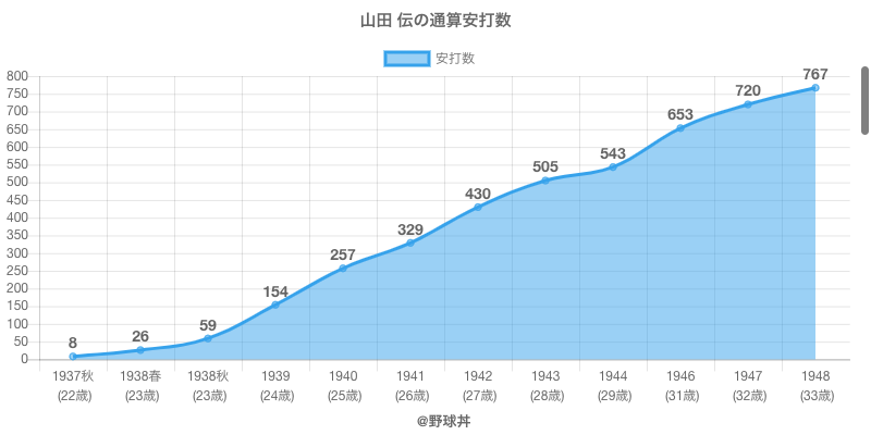 #山田 伝の通算安打数