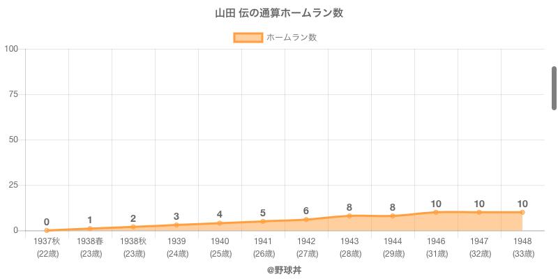 #山田 伝の通算ホームラン数