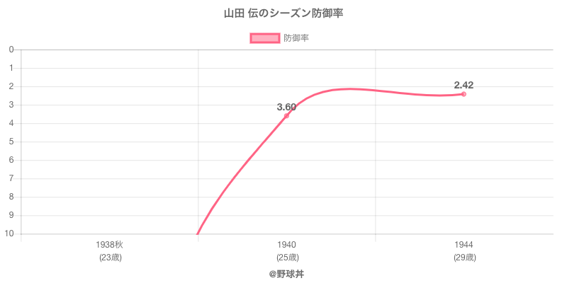 山田 伝のシーズン防御率