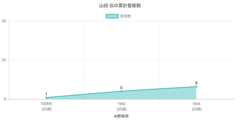 #山田 伝の累計登板数