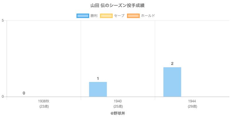 #山田 伝のシーズン投手成績