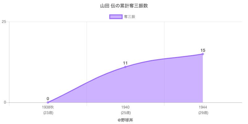 #山田 伝の累計奪三振数