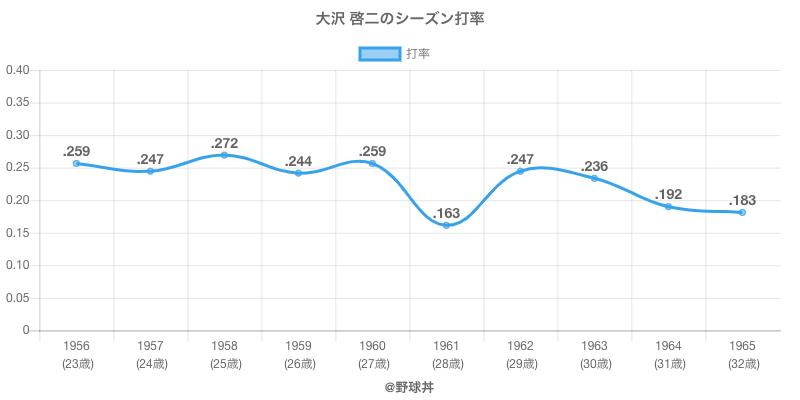 大沢 啓二のシーズン打率