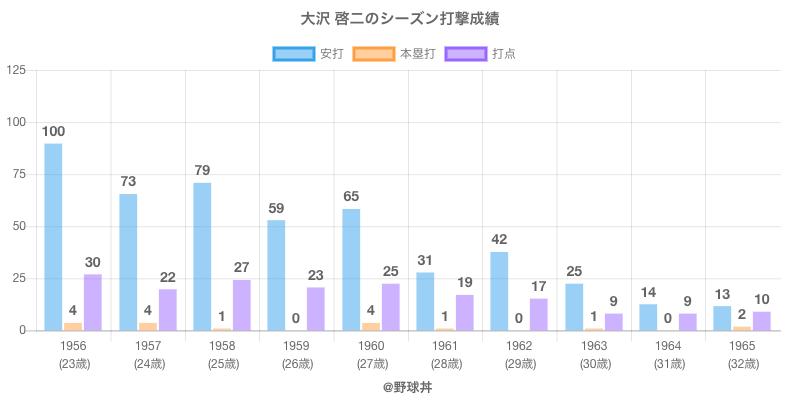 #大沢 啓二のシーズン打撃成績
