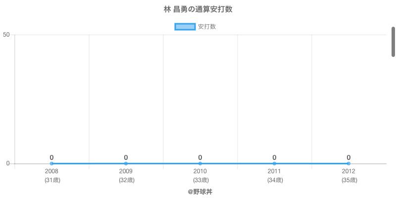 #林 昌勇の通算安打数