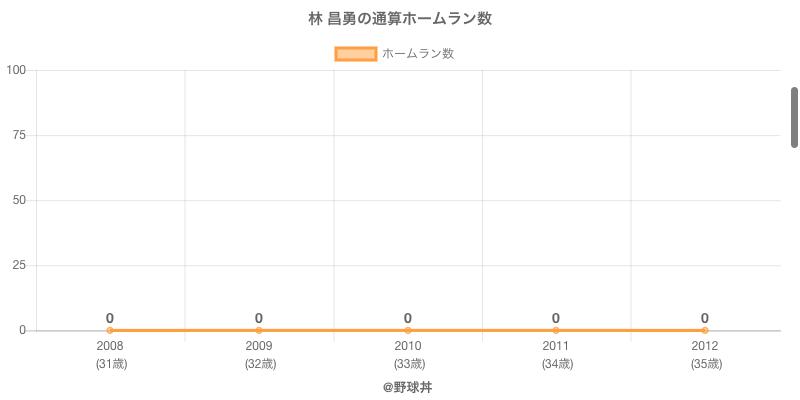 #林 昌勇の通算ホームラン数
