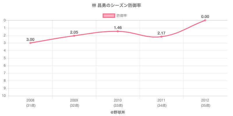 林 昌勇のシーズン防御率