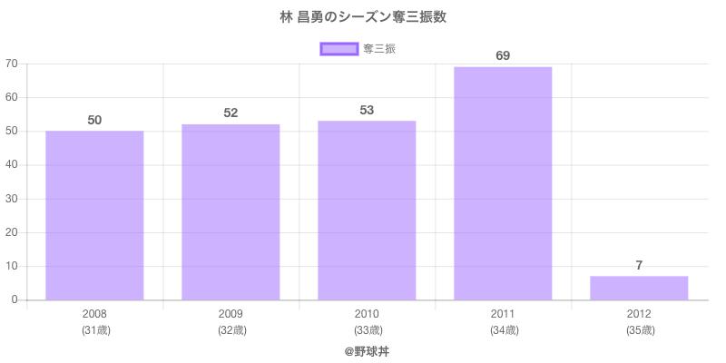 #林 昌勇のシーズン奪三振数