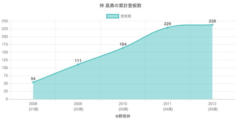 #林 昌勇の累計登板数