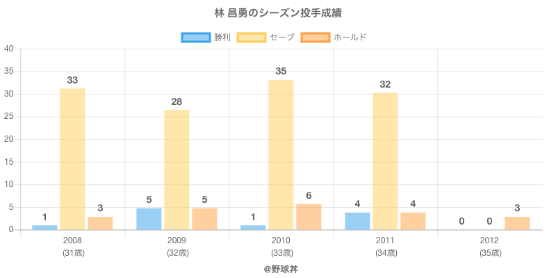 #林 昌勇のシーズン投手成績