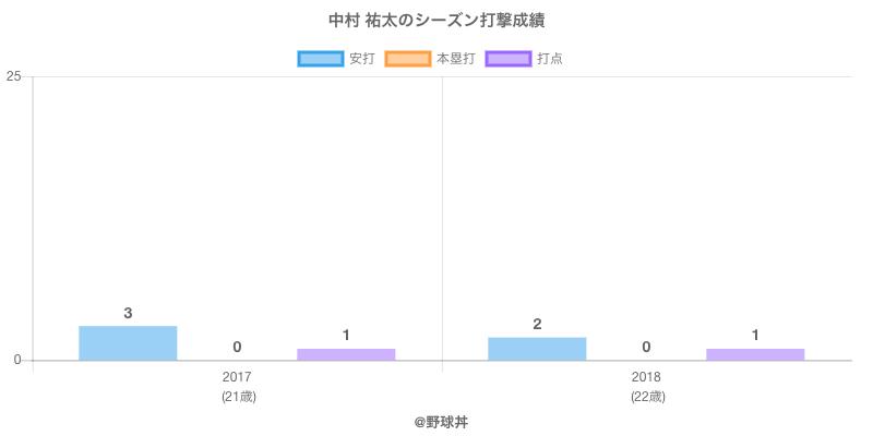 #中村 祐太のシーズン打撃成績