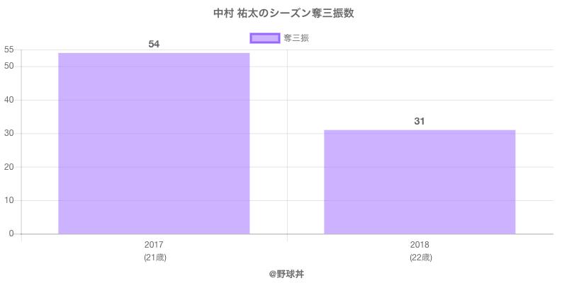 #中村 祐太のシーズン奪三振数