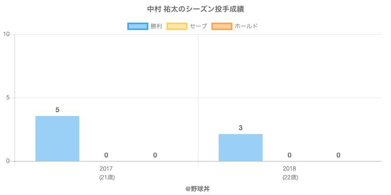 #中村 祐太のシーズン投手成績