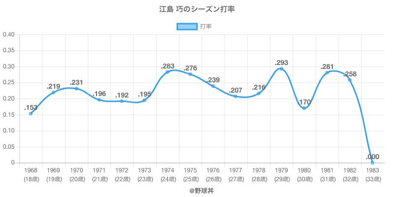 江島 巧のシーズン打率