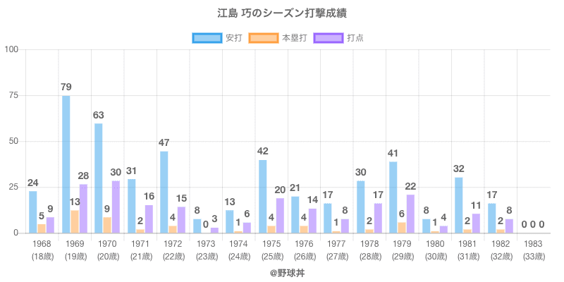 #江島 巧のシーズン打撃成績